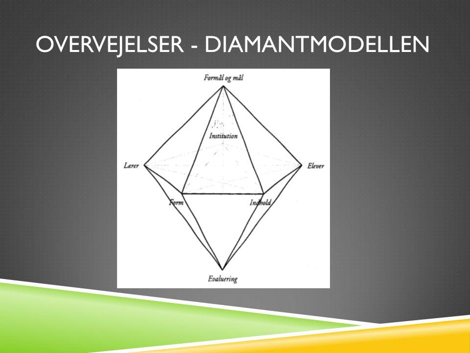 Overvejelser - diamantmodellen