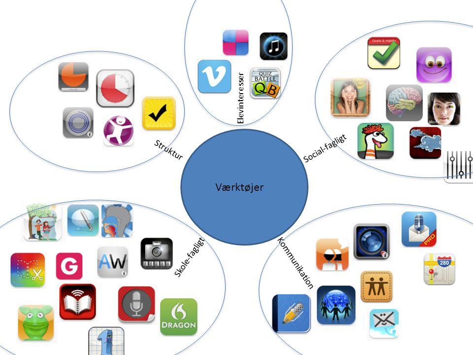 Værktøjer Elevinteresser Social-fagligt Struktur Skole-fagligt