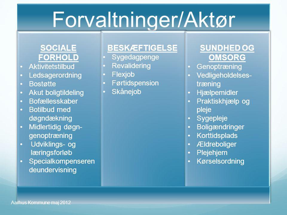 Forvaltninger/Aktør SOCIALE FORHOLD BESKÆFTIGELSE SUNDHED OG OMSORG