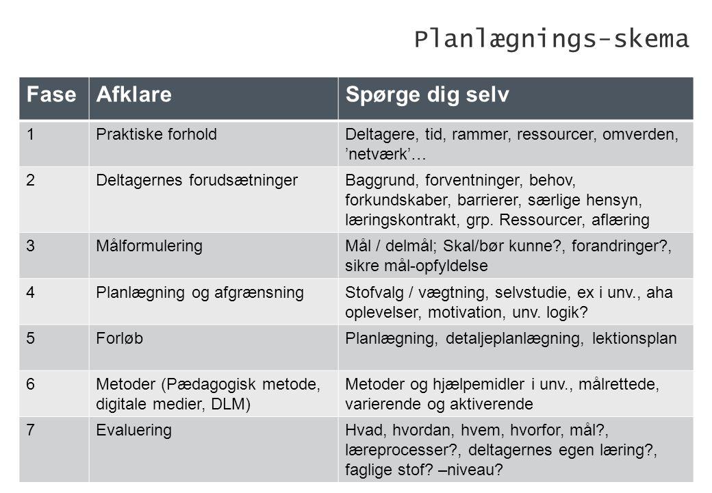 Planlægnings-skema Fase Afklare Spørge dig selv 1 Praktiske forhold