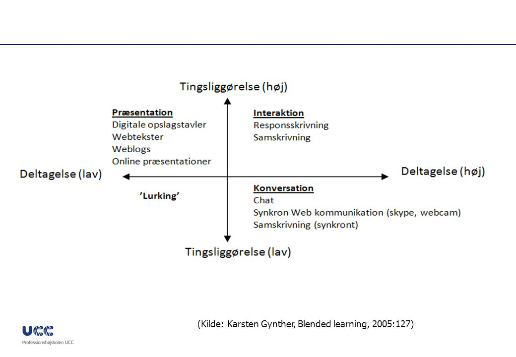 (Kilde: Karsten Gynther, Blended learning, 2005:127)