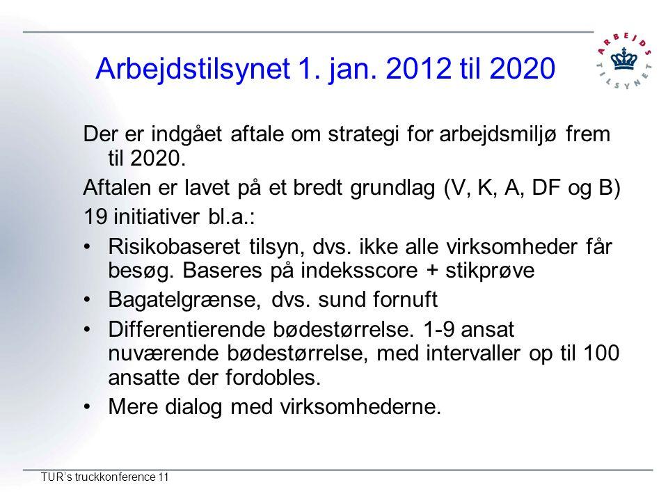 Arbejdstilsynet 1. jan. 2012 til 2020