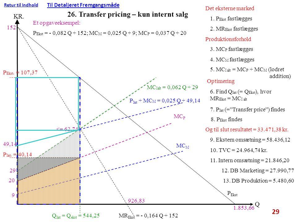 26. Transfer pricing – kun internt salg