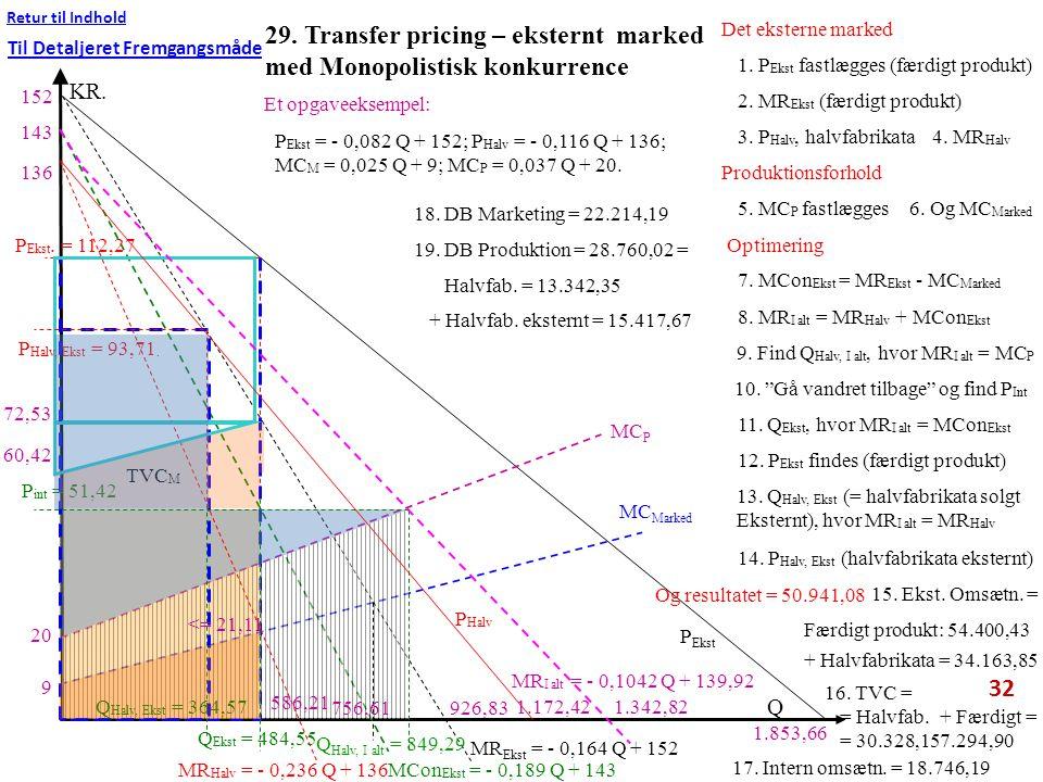 29. Transfer pricing – eksternt marked med Monopolistisk konkurrence