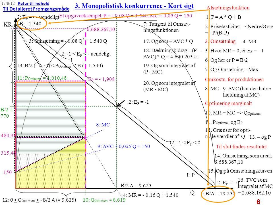 3. Monopolistisk konkurrence - Kort sigt