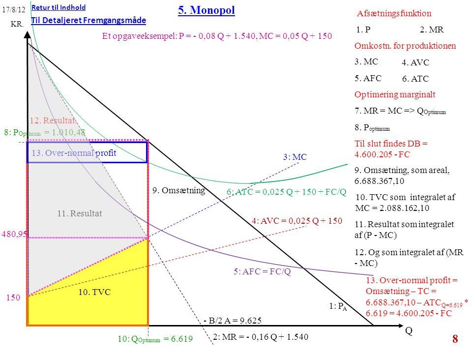 5. Monopol Q Afsætningsfunktion Til Detaljeret Fremgangsmåde 1. P
