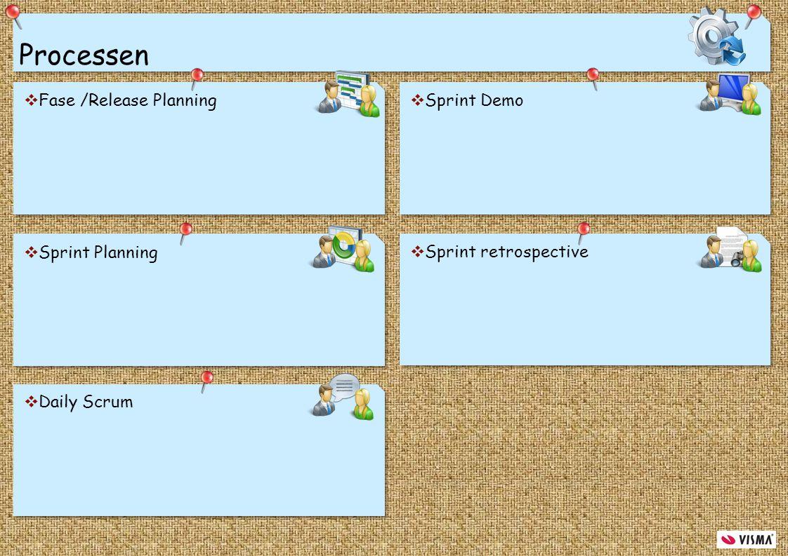 Processen Fase /Release Planning Sprint Demo Sprint Planning