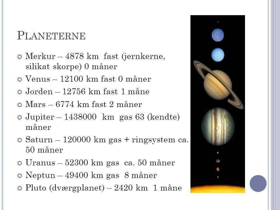 Planeterne Merkur – 4878 km fast (jernkerne, silikat skorpe) 0 måner