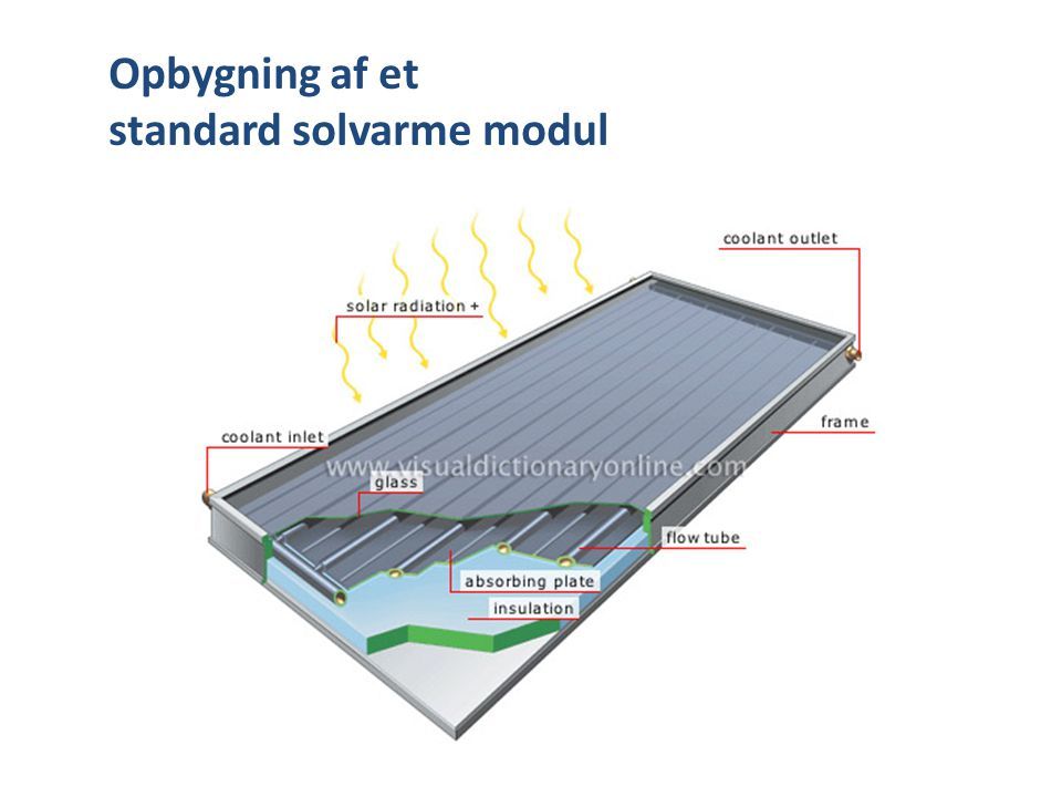 Opbygning af et standard solvarme modul