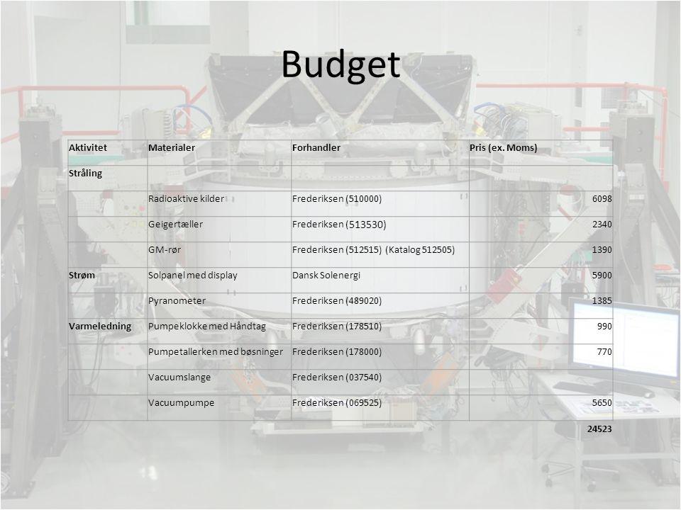 Budget Aktivitet Materialer Forhandler Pris (ex. Moms) Stråling