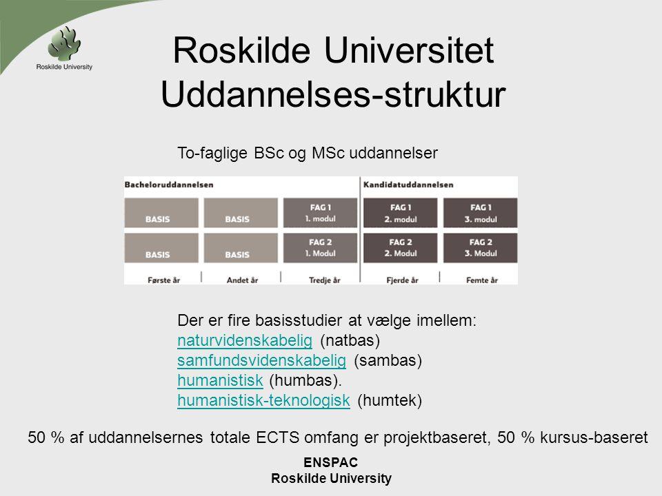 Roskilde Universitet Uddannelses-struktur