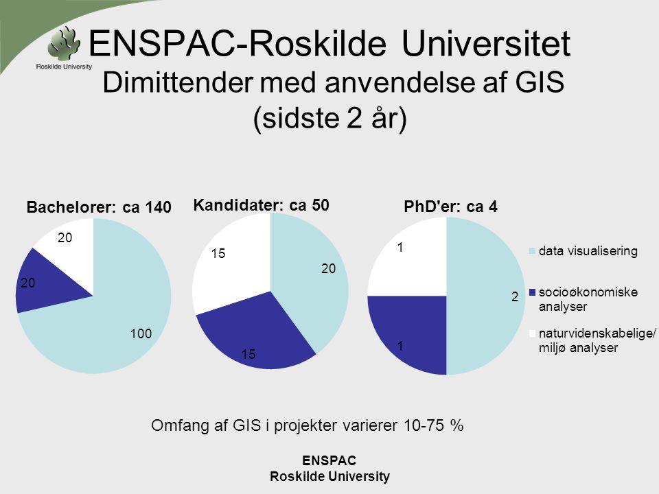 ENSPAC-Roskilde Universitet Dimittender med anvendelse af GIS (sidste 2 år)