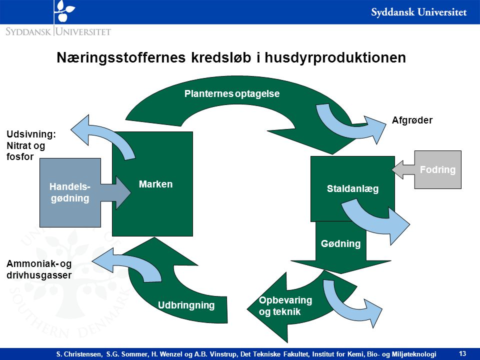 Næringsstoffernes kredsløb i husdyrproduktionen