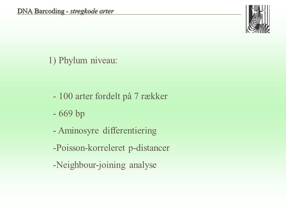 - 100 arter fordelt på 7 rækker - 669 bp - Aminosyre differentiering