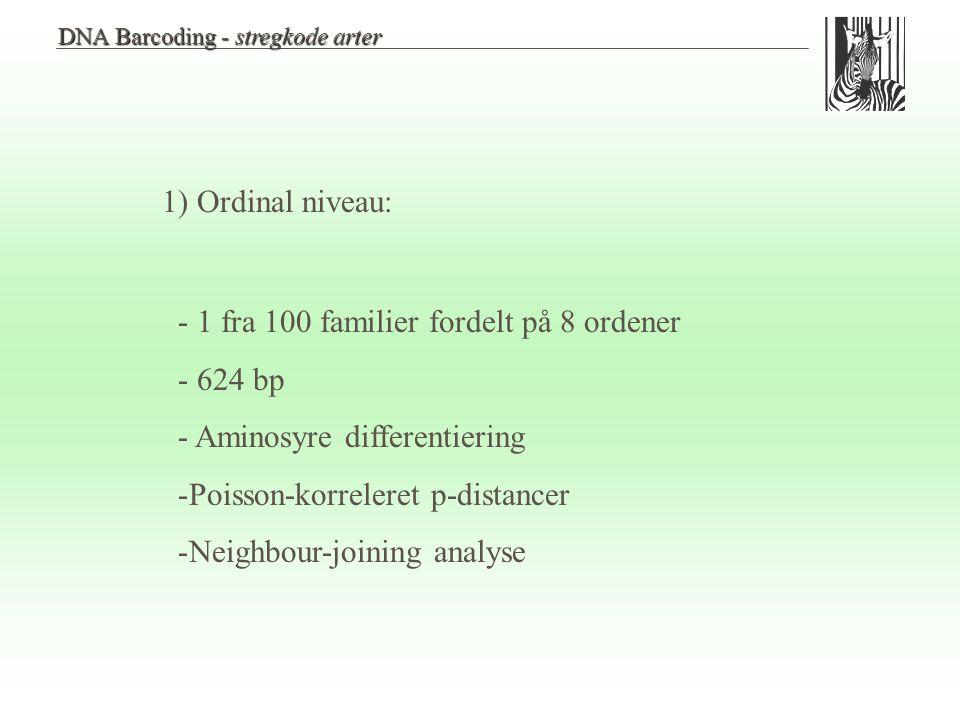 - 1 fra 100 familier fordelt på 8 ordener - 624 bp