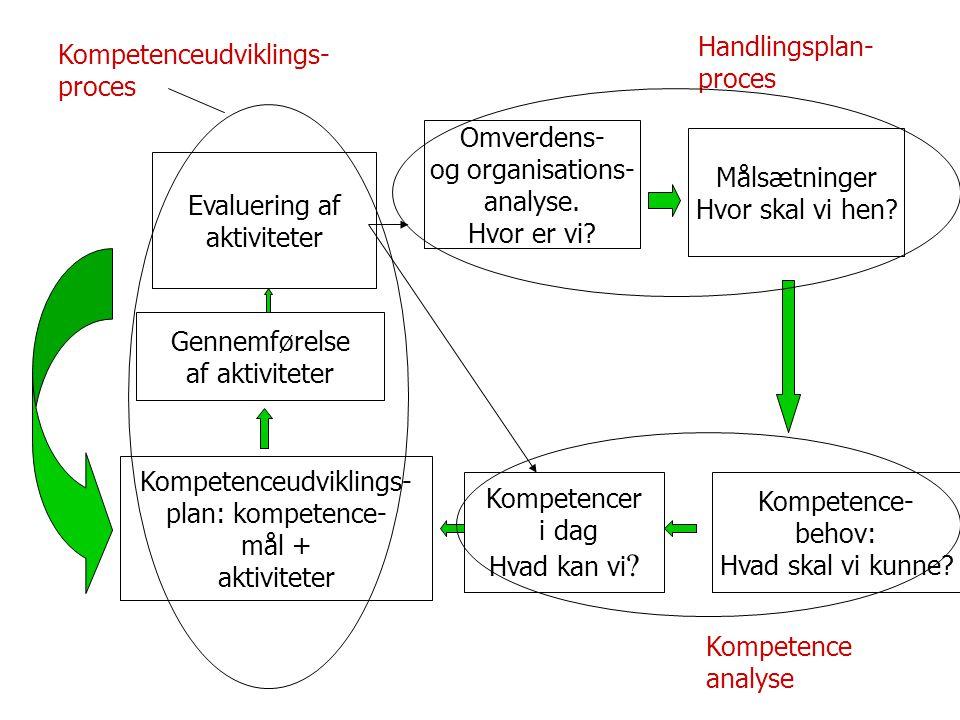 Handlingsplan- proces Kompetenceudviklings-proces