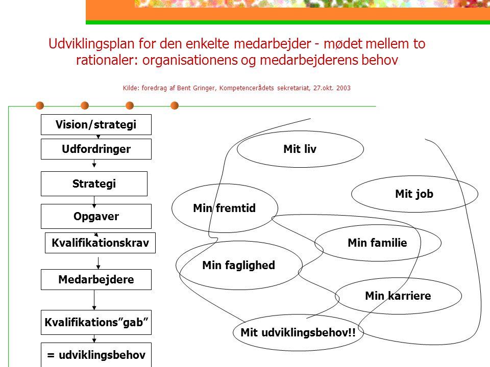 Udviklingsplan for den enkelte medarbejder - mødet mellem to rationaler: organisationens og medarbejderens behov Kilde: foredrag af Bent Gringer, Kompetencerådets sekretariat, 27.okt. 2003
