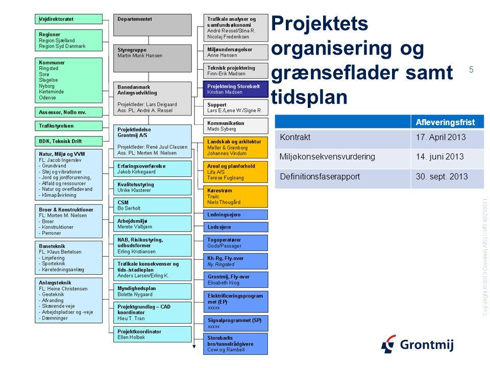 Projektets organisering og grænseflader samt tidsplan