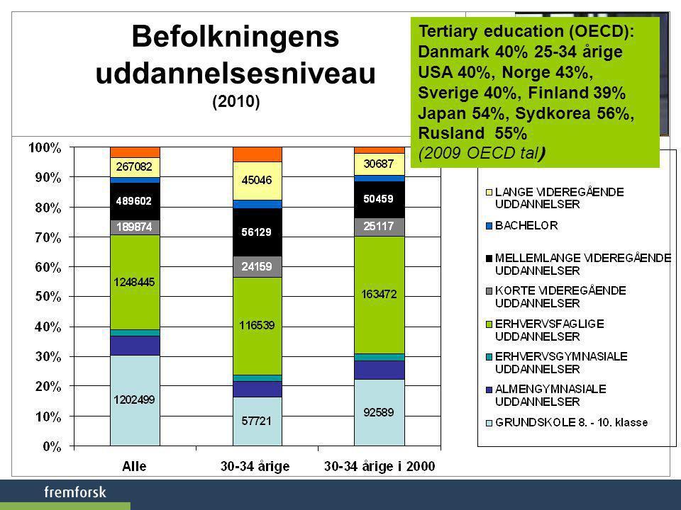 Befolkningens uddannelsesniveau (2010)