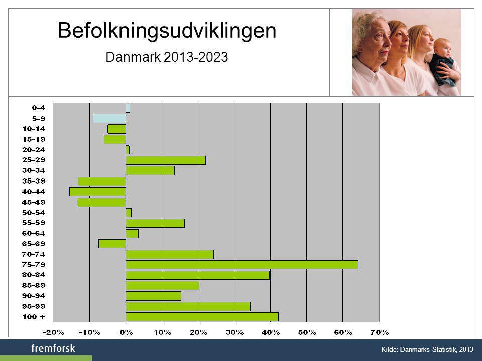 Befolkningsudviklingen Danmark 2013-2023