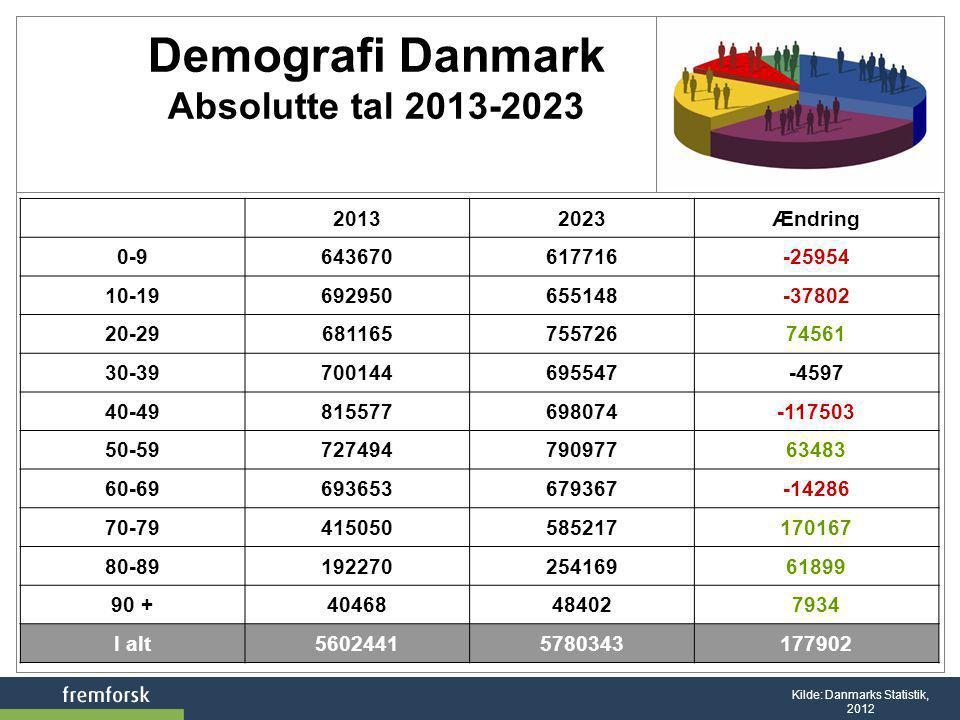 Demografi Danmark Absolutte tal 2013-2023
