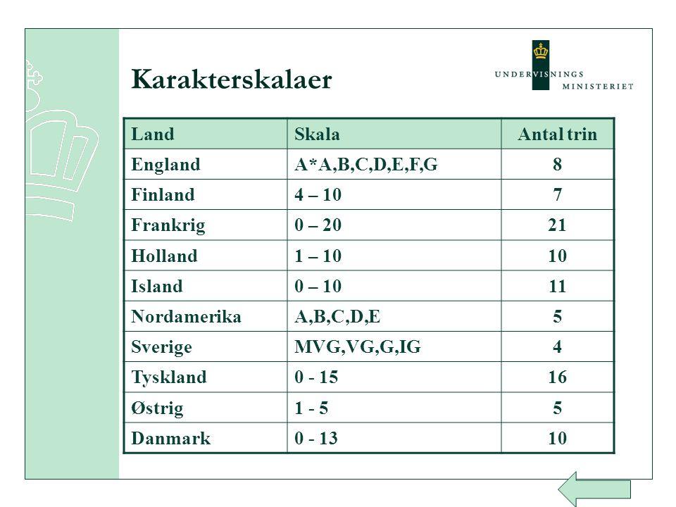 Karakterskalaer Land Skala Antal trin England A*A,B,C,D,E,F,G 8