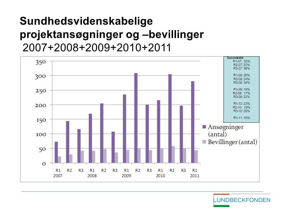 Sundhedsvidenskabelige projektansøgninger og –bevillinger 2007+2008+2009+2010+2011