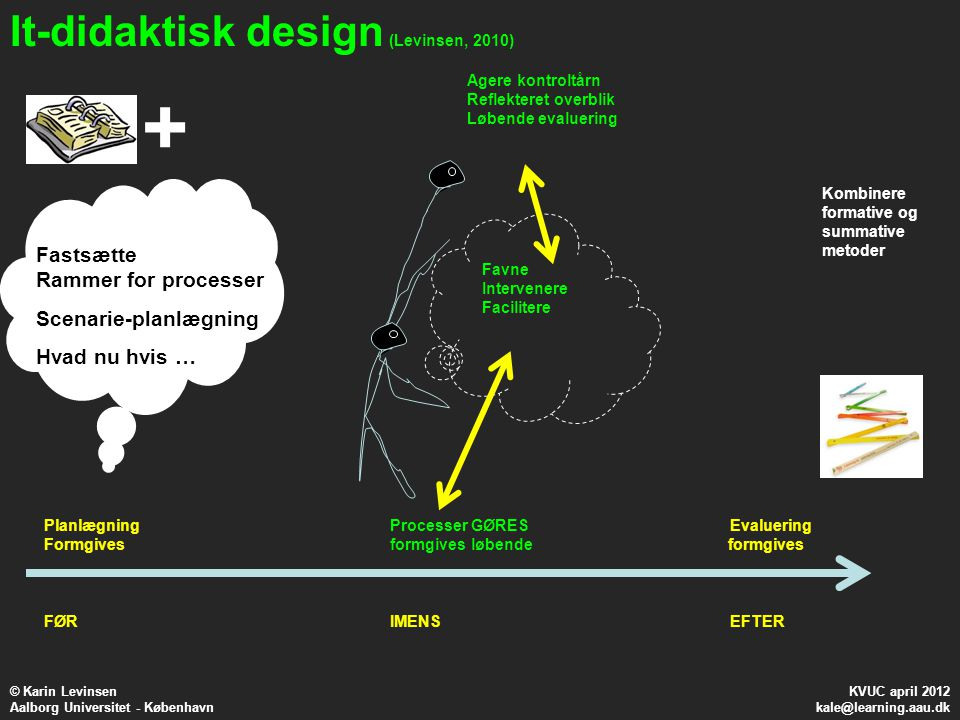 + It-didaktisk design Fastsætte Rammer for processer