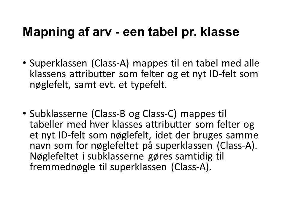 Mapning af arv - een tabel pr. klasse