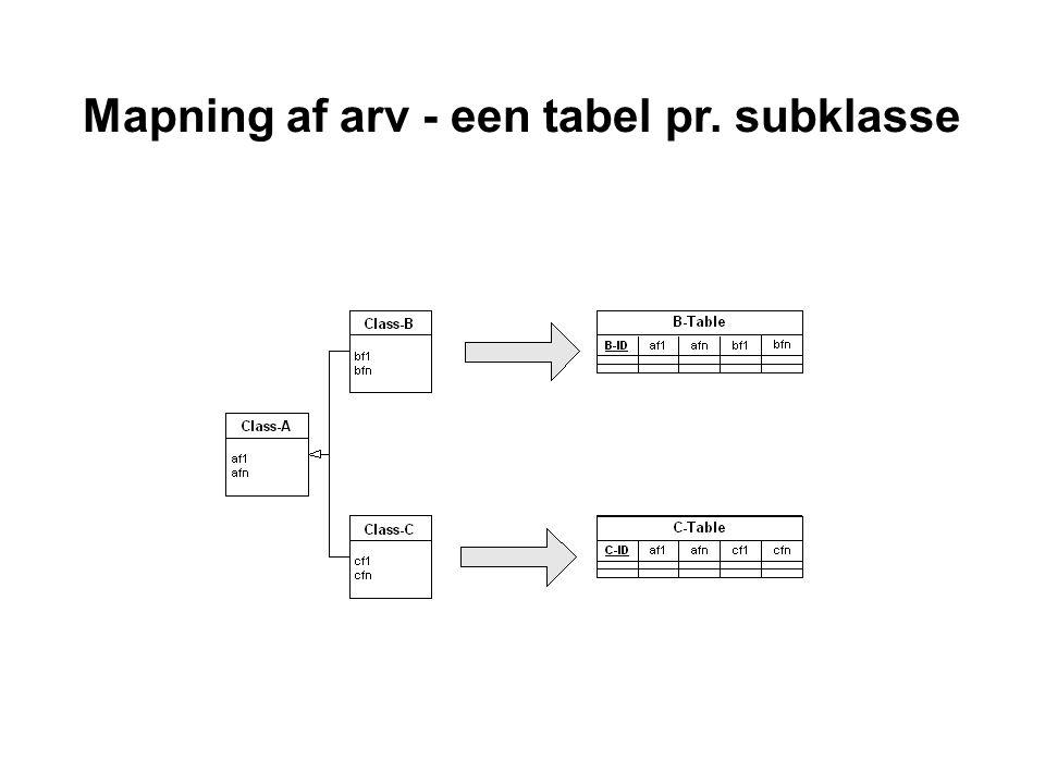 Mapning af arv - een tabel pr. subklasse