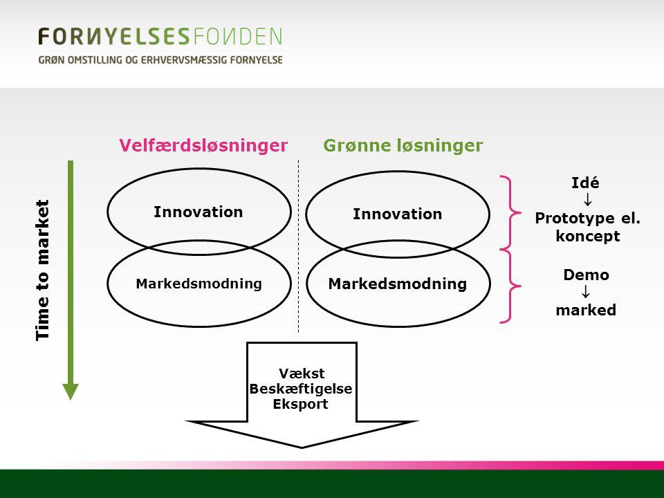 Velfærdsløsninger Grønne løsninger Time to market Idé  Innovation