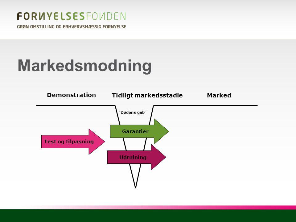 Markedsmodning Demonstration Tidligt markedsstadie Marked Garantier
