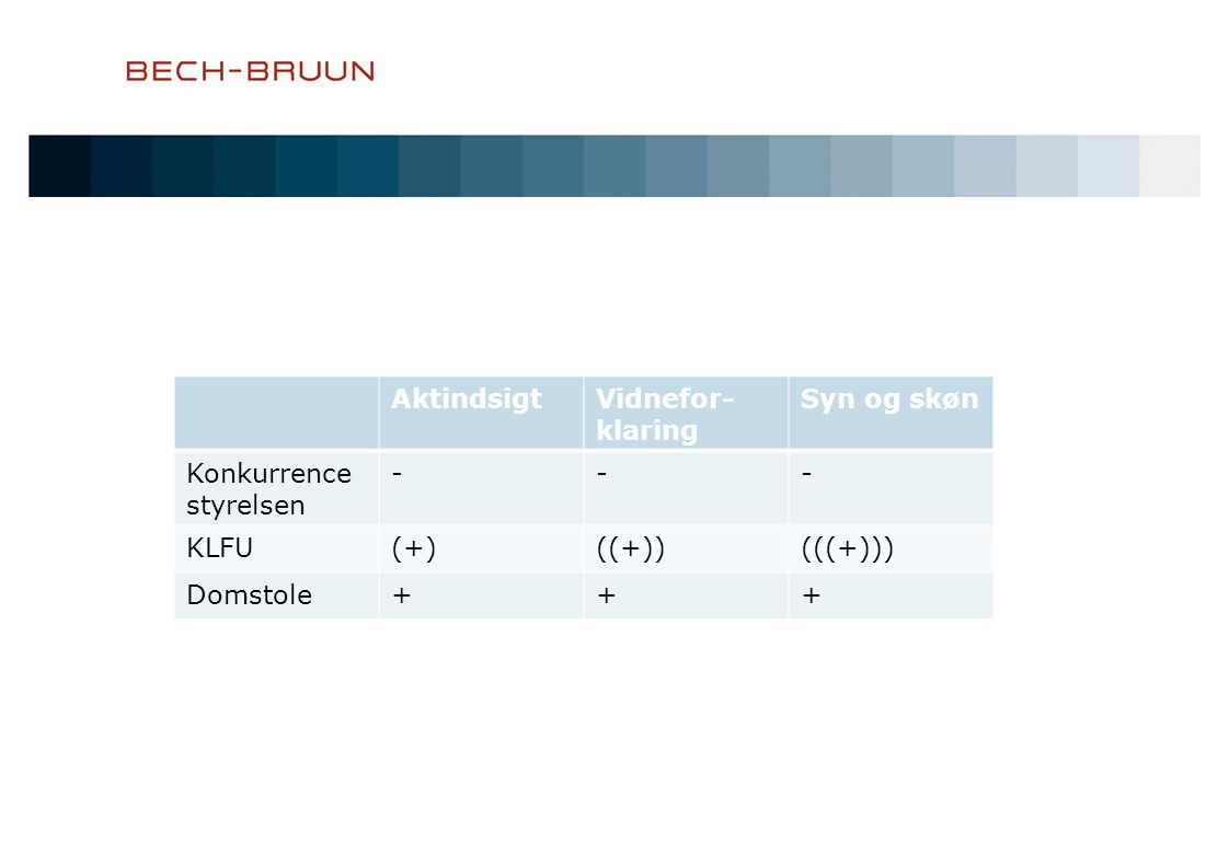 Aktindsigt Vidnefor- klaring Syn og skøn Konkurrence styrelsen - KLFU (+) ((+)) (((+))) Domstole +