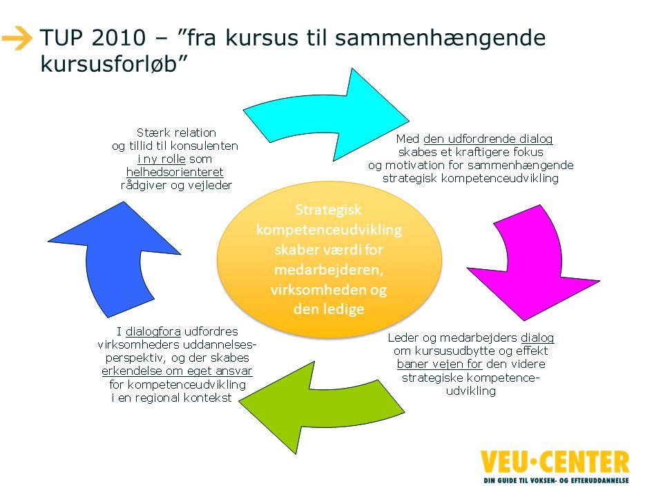 TUP 2010 – fra kursus til sammenhængende kursusforløb
