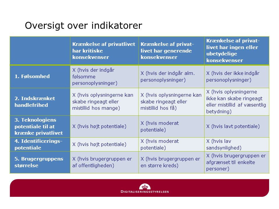 Oversigt over indikatorer