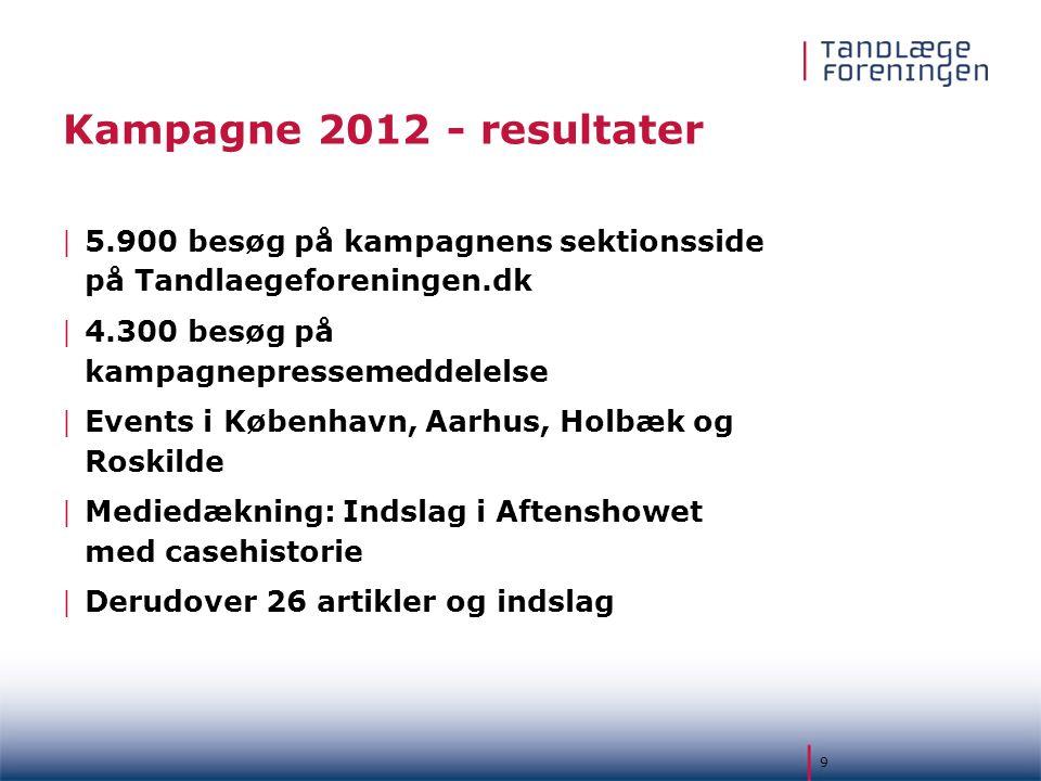 Kampagne 2012 - resultater 5.900 besøg på kampagnens sektionsside på Tandlaegeforeningen.dk. 4.300 besøg på kampagnepressemeddelelse.