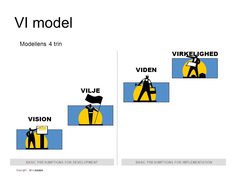VI model Modellens 4 trin VIRKELIGHED VIDEN VILJE VISION