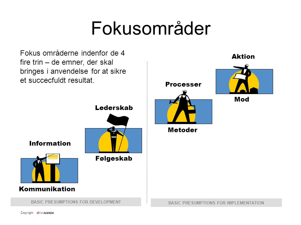 Fokusområder Fokus områderne indenfor de 4 fire trin – de emner, der skal bringes i anvendelse for at sikre et succecfuldt resultat.