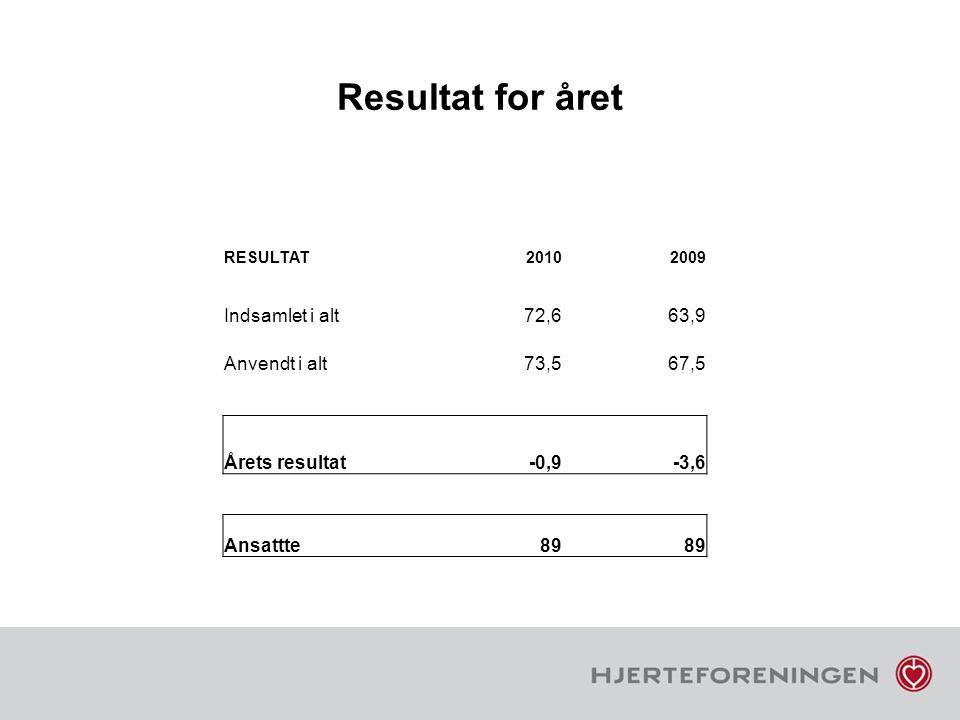 Resultat for året Indsamlet i alt 72,6 63,9 Anvendt i alt 73,5 67,5