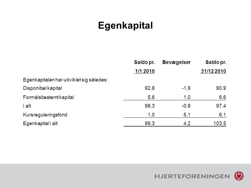 Egenkapital Saldo pr. Bevægelser 1/1 2010 31/12 2010