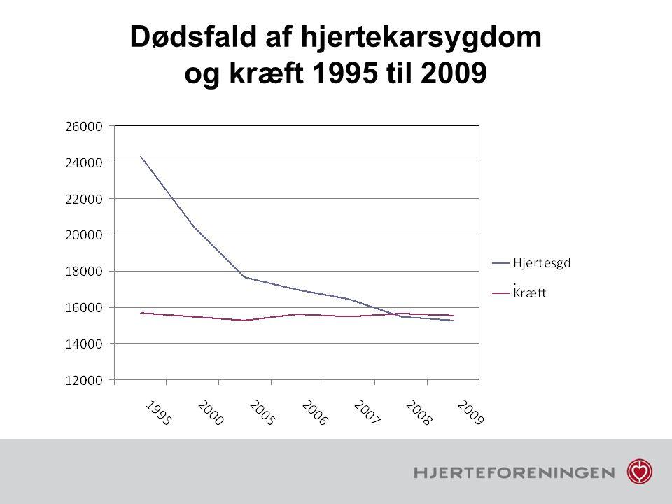 Dødsfald af hjertekarsygdom og kræft 1995 til 2009