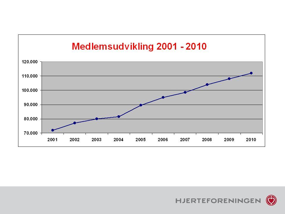 Medlemsudviklingen har også i 2010 været tilfredsstillende