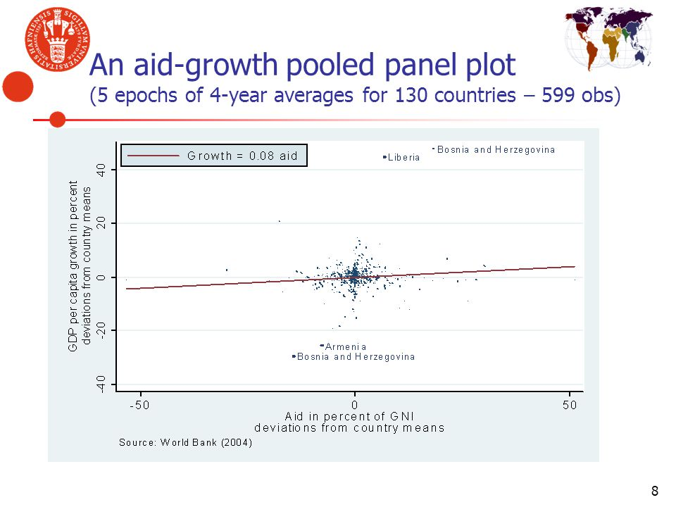An aid-growth pooled panel plot (5 epochs of 4-year averages for 130 countries – 599 obs)