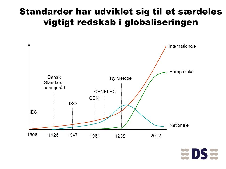 Standarder har udviklet sig til et særdeles vigtigt redskab i globaliseringen