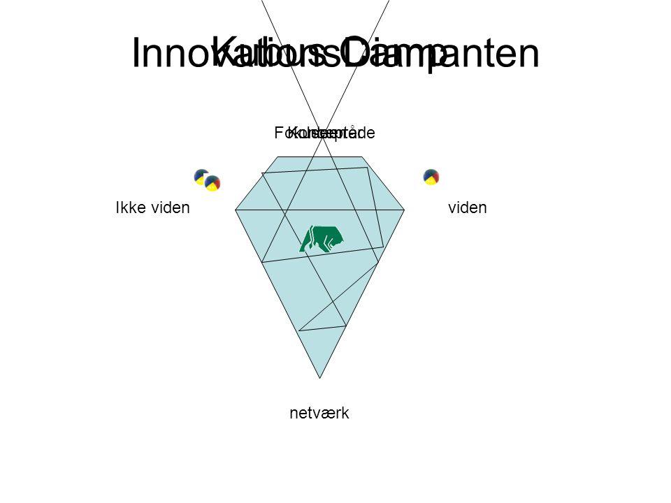 InnovationsDiamanten