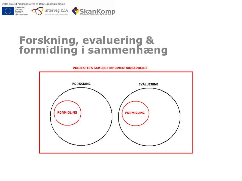 Forskning, evaluering & formidling i sammenhæng