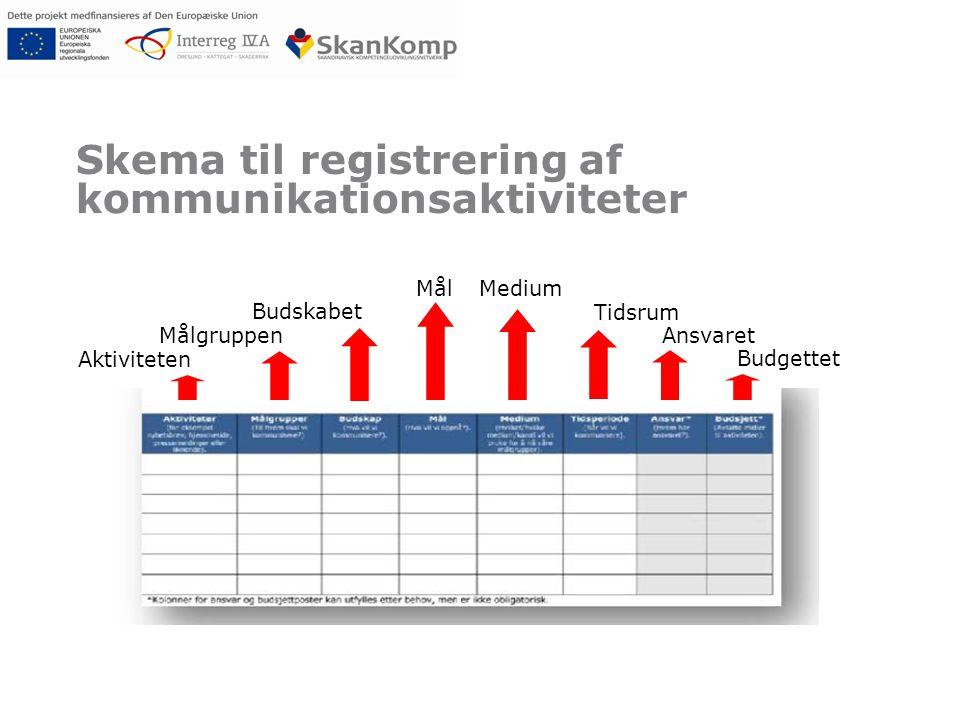 Skema til registrering af kommunikationsaktiviteter