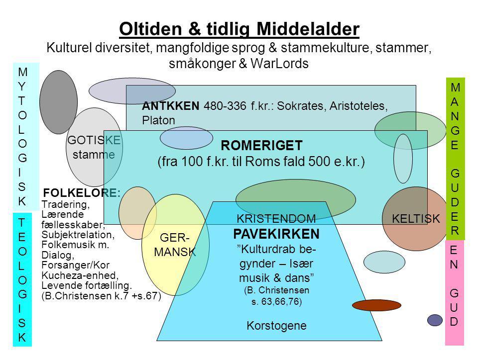 (fra 100 f.kr. til Roms fald 500 e.kr.)
