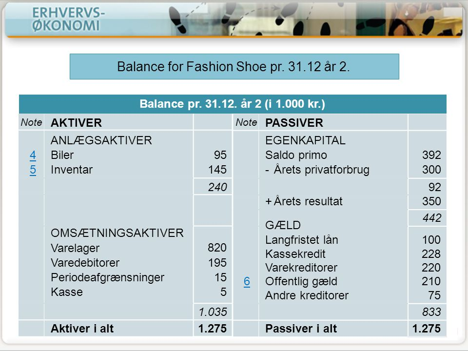 Balance for Fashion Shoe pr. 31.12 år 2.
