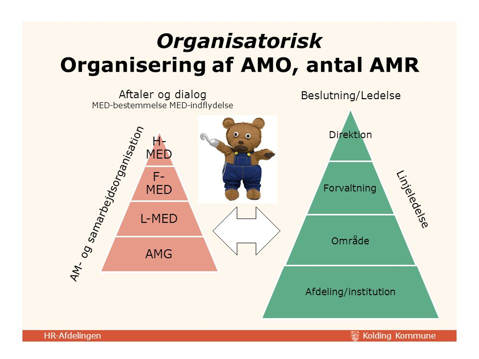 Organisatorisk Organisering af AMO, antal AMR